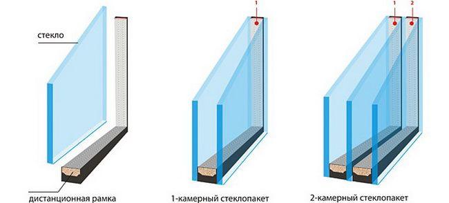 Стеклопакет на металлопластиковые окна