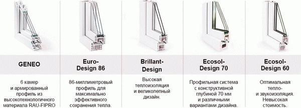 Модельный ряд окон Рехау