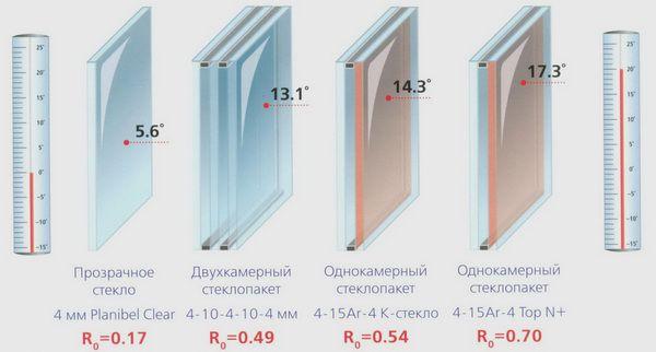 Стеклопакеты замена для пластиковых окон